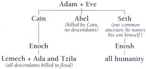 Seth in the Bible - Biblical Archaeology Society
