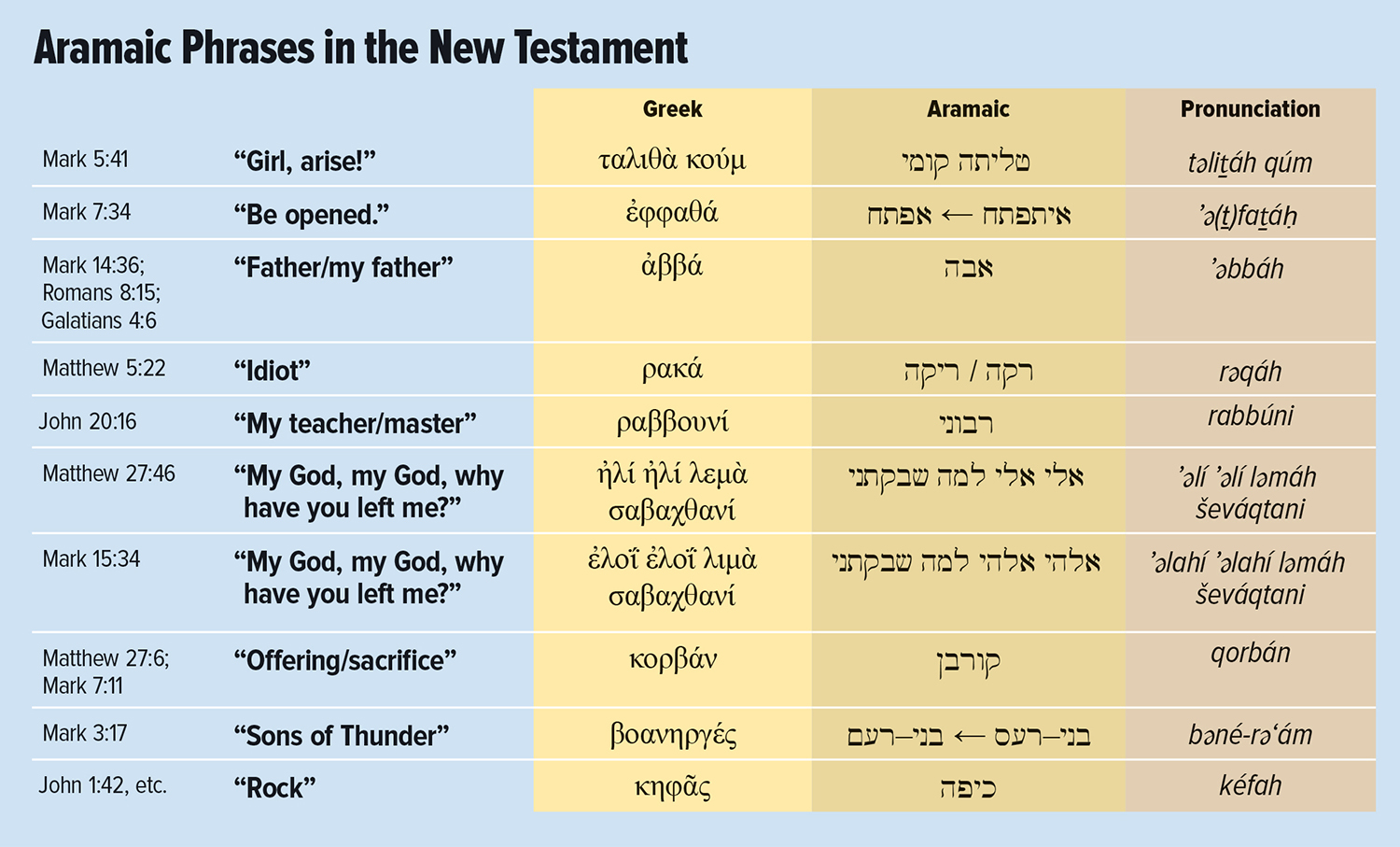 aramaic-new-testament-chart